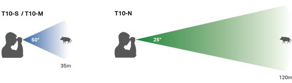 тепловизионный охотничий прицел Torrey Pines Logic TPL T10-S